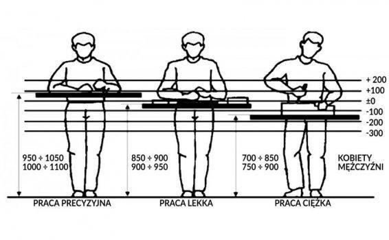 Praca stojąca i siedząca - problemy związane z długim staniem i siedzeniem.